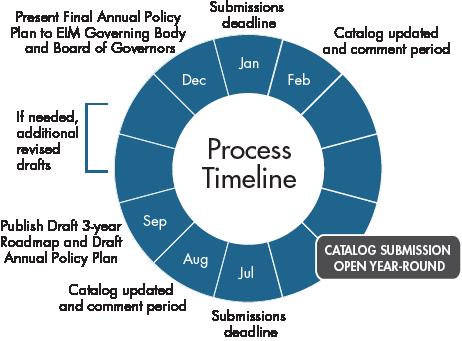 california iso annual policy initiatives roadmap process