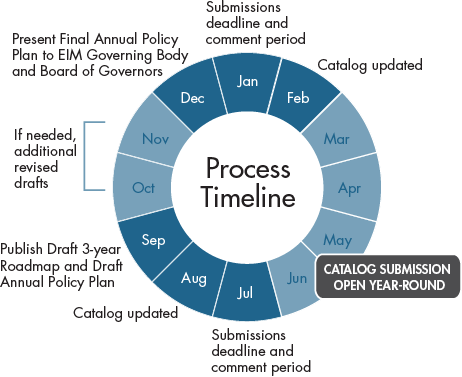 the development of the annual roadmap includes updating the policy initiatives catalog the catalog updated twice a year is a comprehensive directory of