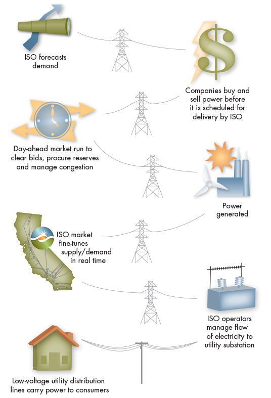 How power flows in California